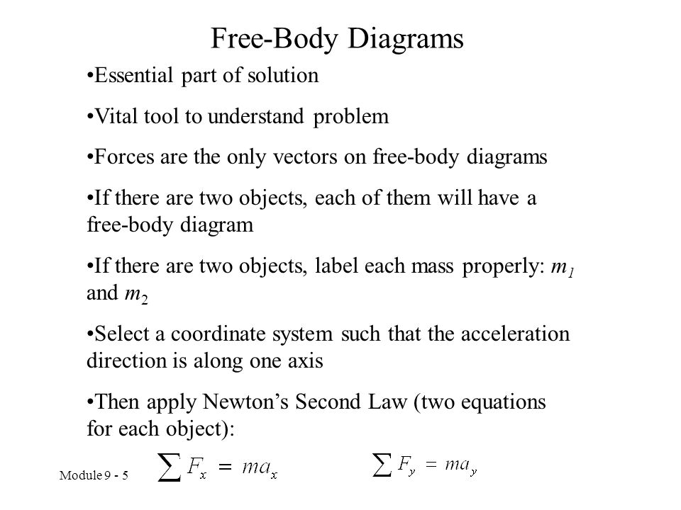 Free-Body Diagrams Essential part of solution
