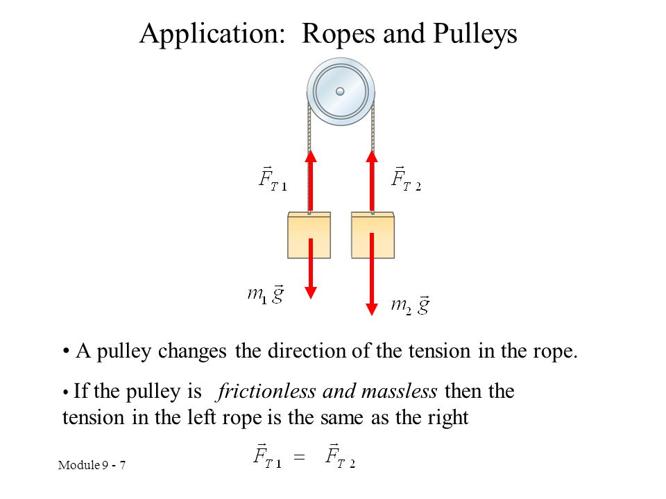 Application: Ropes and Pulleys