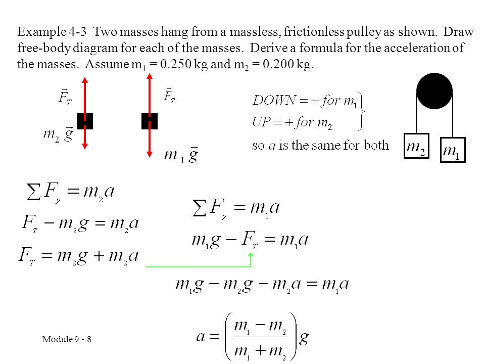 Example 4-3 Two masses hang from a massless, frictionless pulley as shown. Draw free-body diagram for each of the masses. Derive a formula for the acceleration of the masses. Assume m1 = kg and m2 = kg.