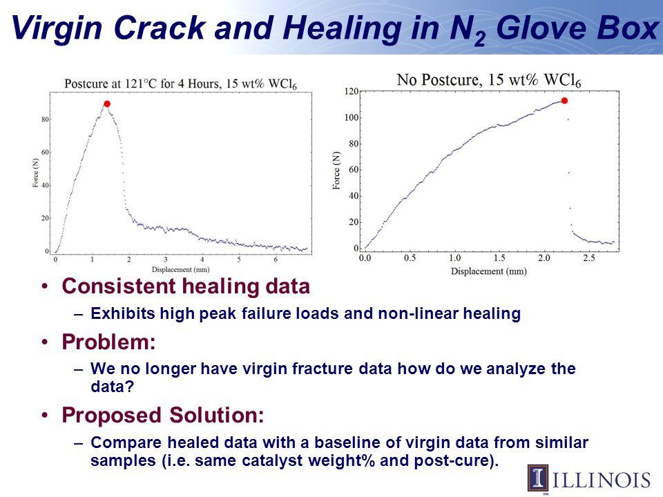 Virgin Crack and Healing in N2 Glove Box