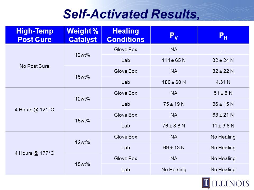 Self-Activated Results,