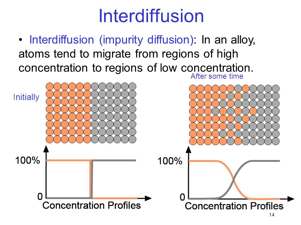 Interdiffusion