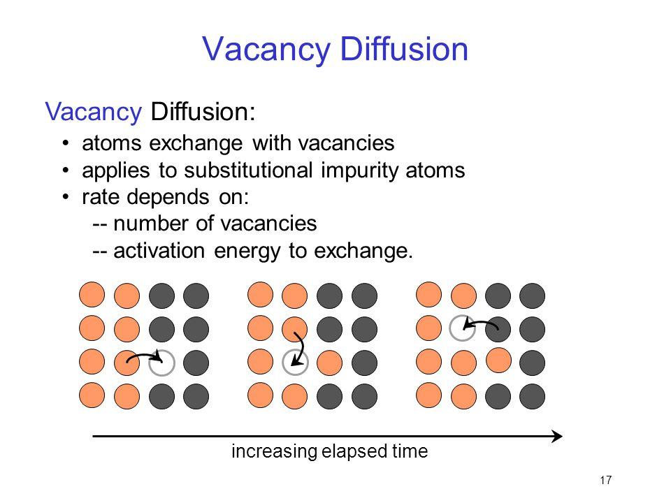 Vacancy Diffusion Vacancy Diffusion: • atoms exchange with vacancies