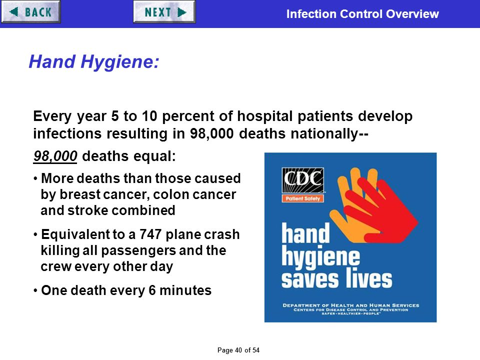 Hand Hygiene: Every year 5 to 10 percent of hospital patients develop infections resulting in 98,000 deaths nationally--
