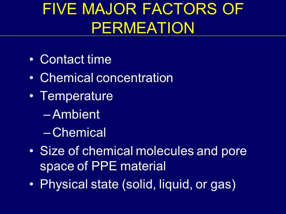 FIVE MAJOR FACTORS OF PERMEATION