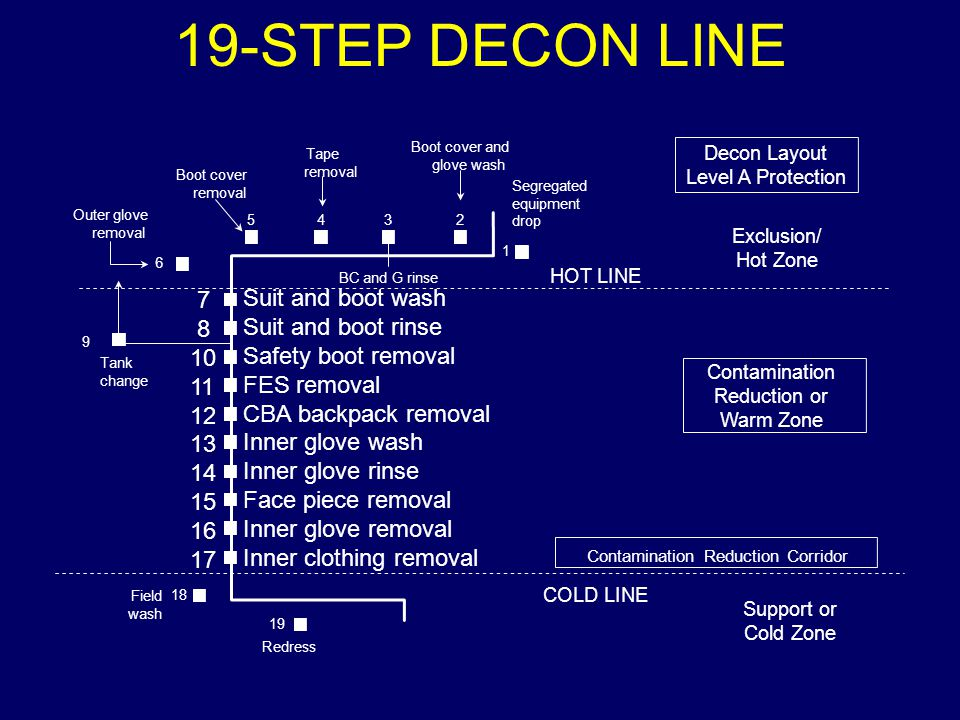 19-STEP DECON LINE 7 Suit and boot wash 8 Suit and boot rinse 10