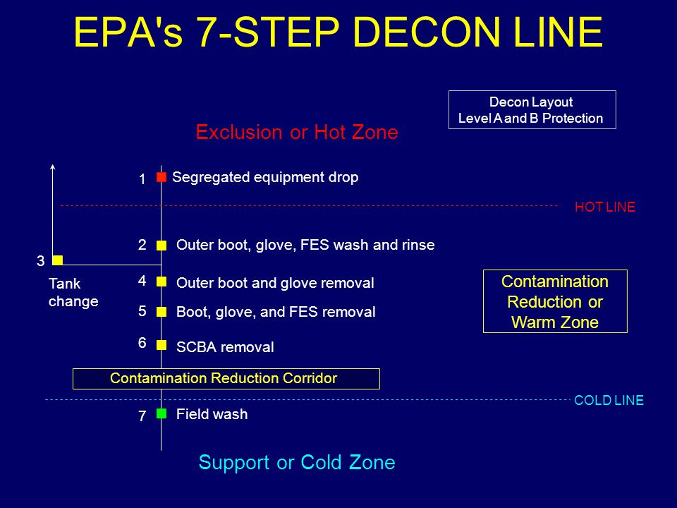 EPA s 7-STEP DECON LINE Exclusion or Hot Zone Support or Cold Zone