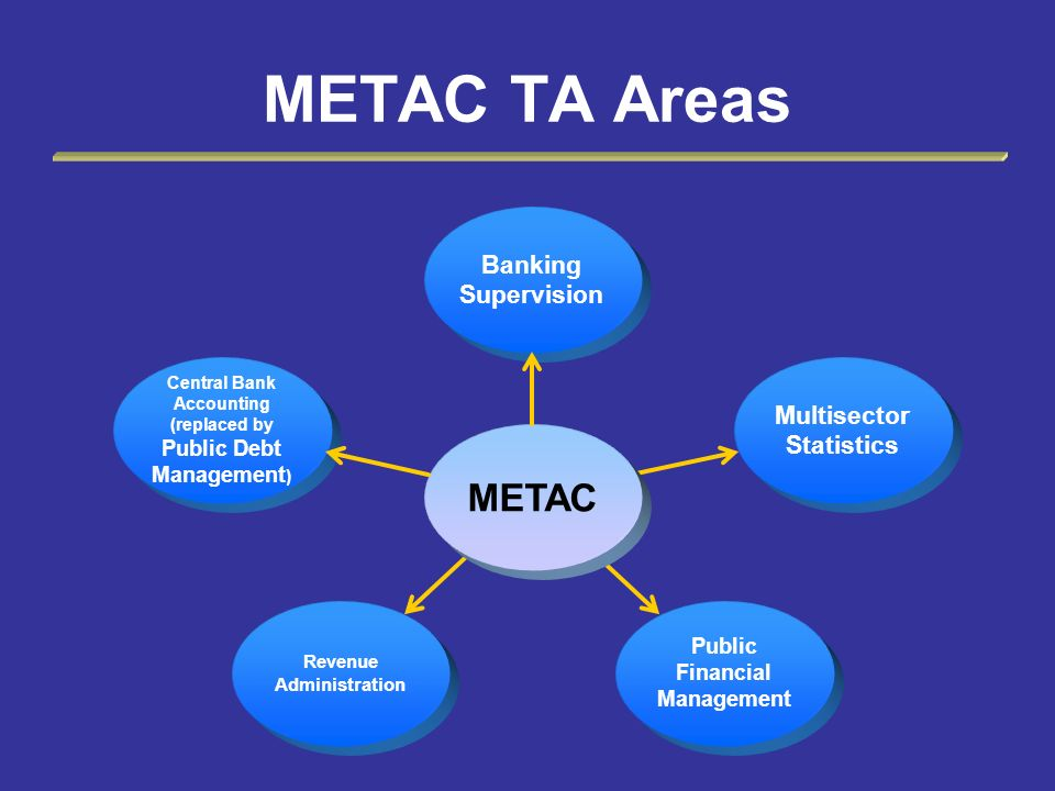 METAC TA Areas METAC Banking Supervision Multisector Statistics