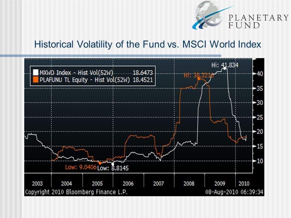 Historical Volatility of the Fund vs. MSCI World Index