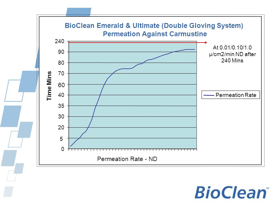 BioClean Emerald & Ultimate (Double Gloving System)