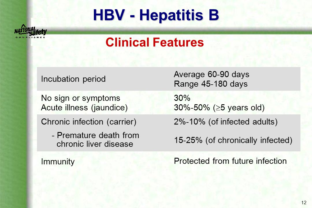 HBV - Hepatitis B Clinical Features Incubation period