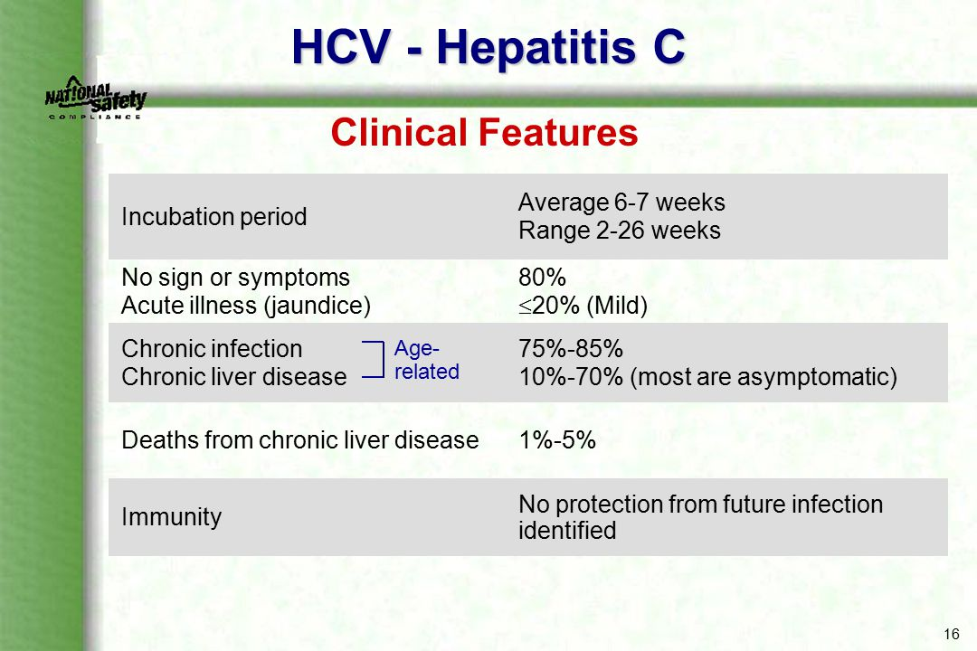 HCV - Hepatitis C Clinical Features Incubation period