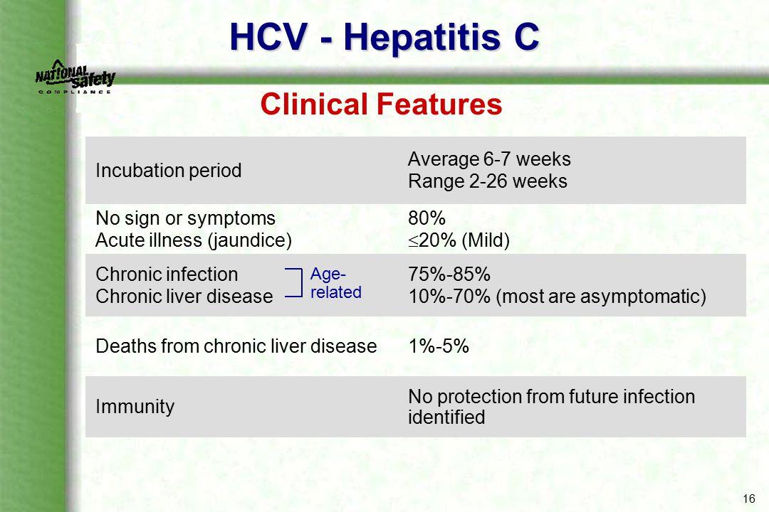 HCV - Hepatitis C Clinical Features Incubation period