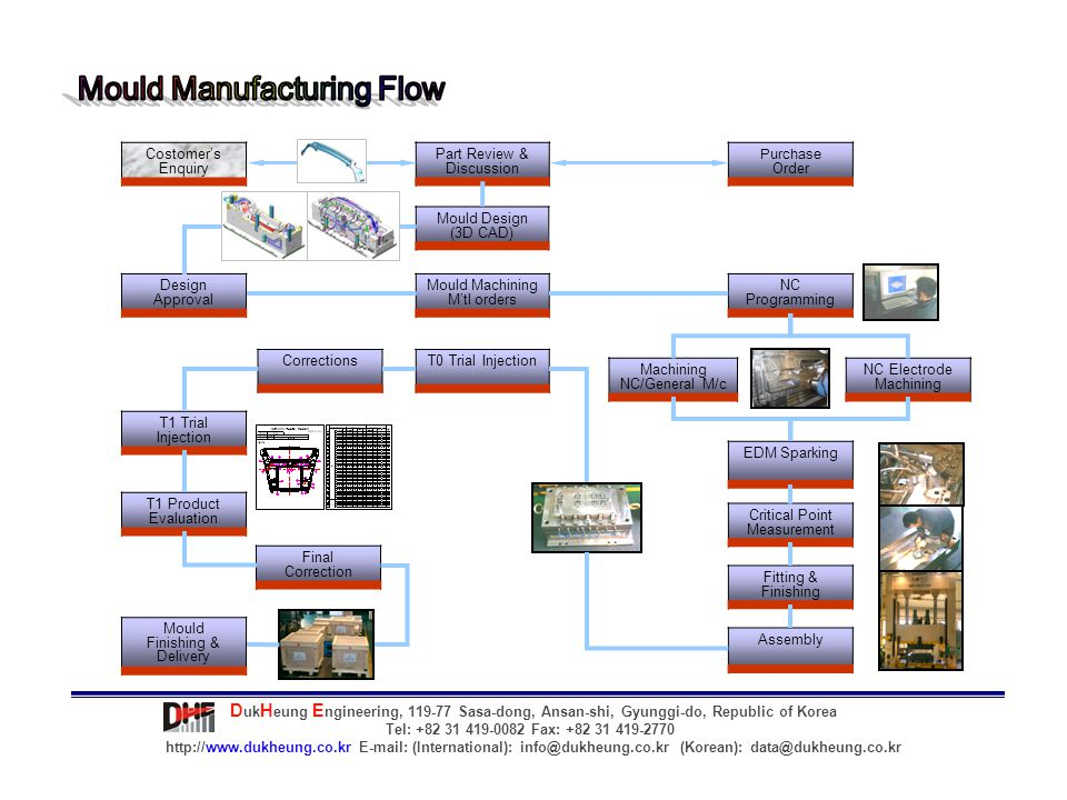 Mould Manufacturing Flow