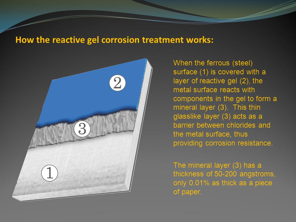 How the reactive gel corrosion treatment works: