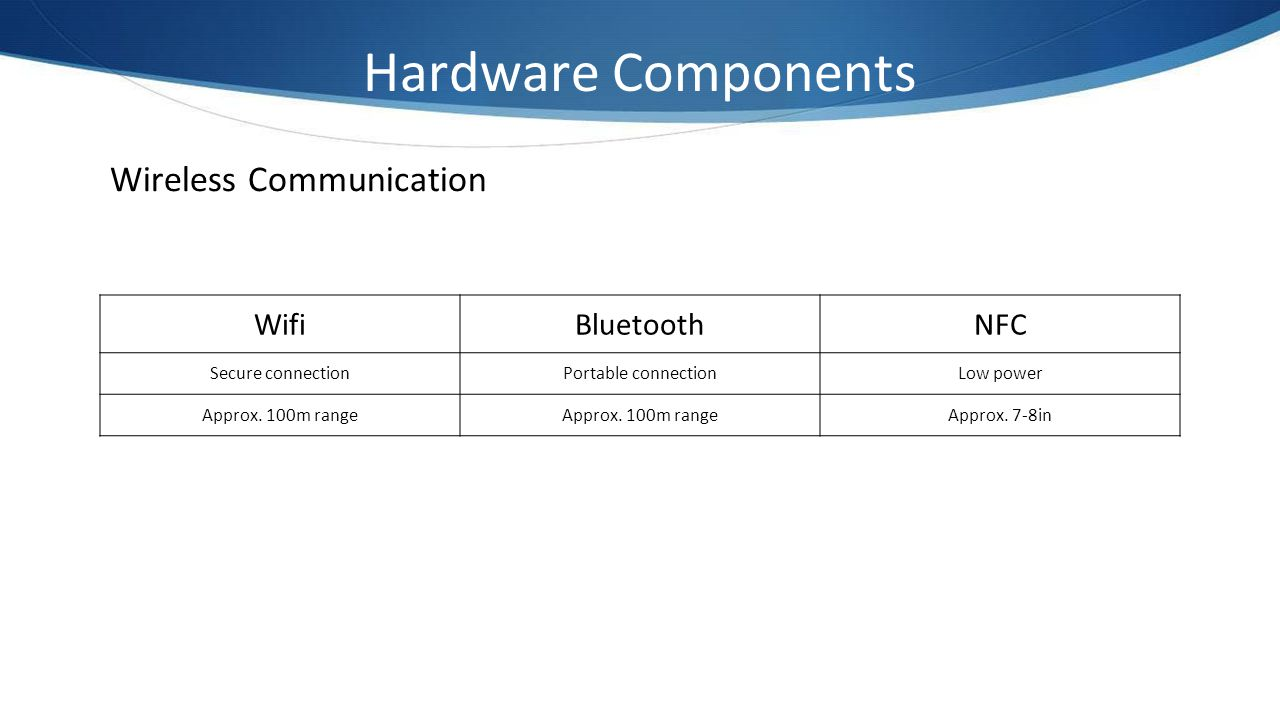 Hardware Components Wireless Communication Wifi Bluetooth NFC