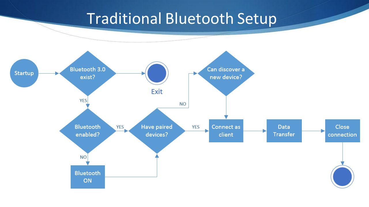 Traditional Bluetooth Setup