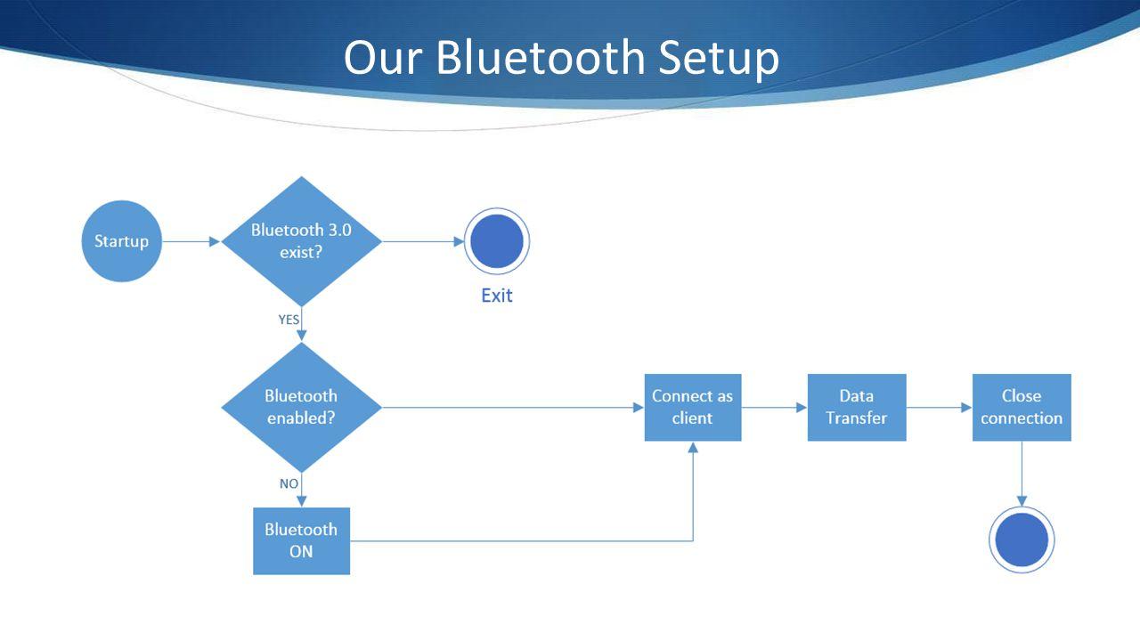 Our Bluetooth Setup