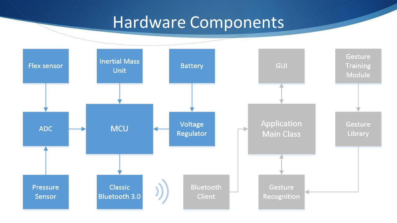 Hardware Components Our hardware block diagram is divided into 4 subsystems: Analog sensors. IMU.