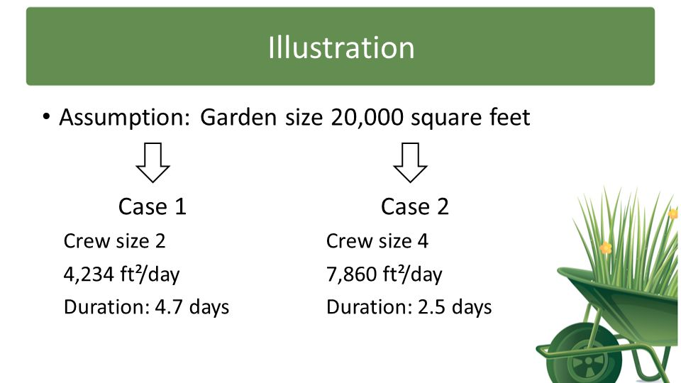 Illustration Assumption: Garden size 20,000 square feet Case 1 Case 2