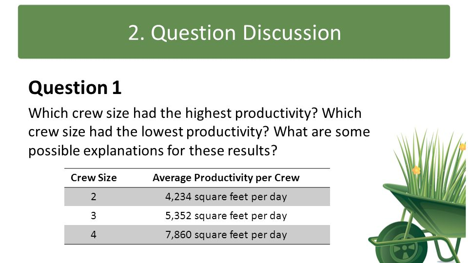 Average Productivity per Crew