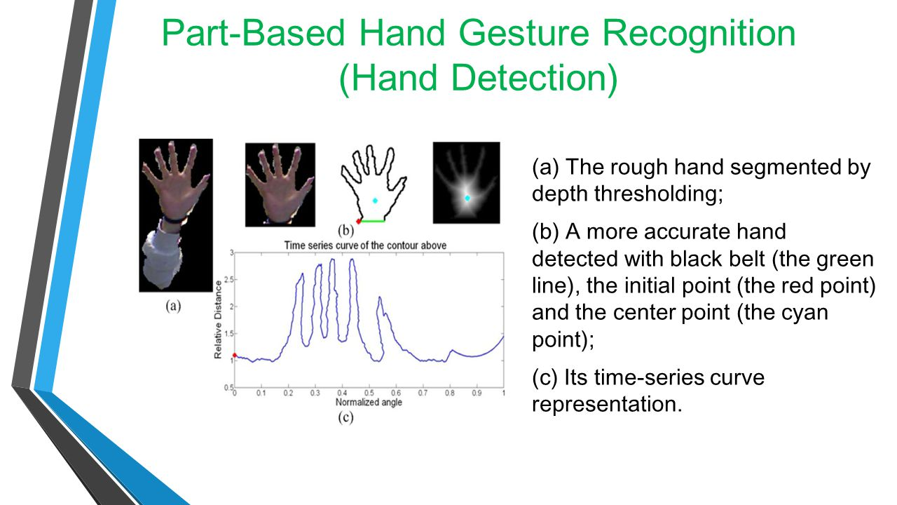 Part-Based Hand Gesture Recognition (Hand Detection)
