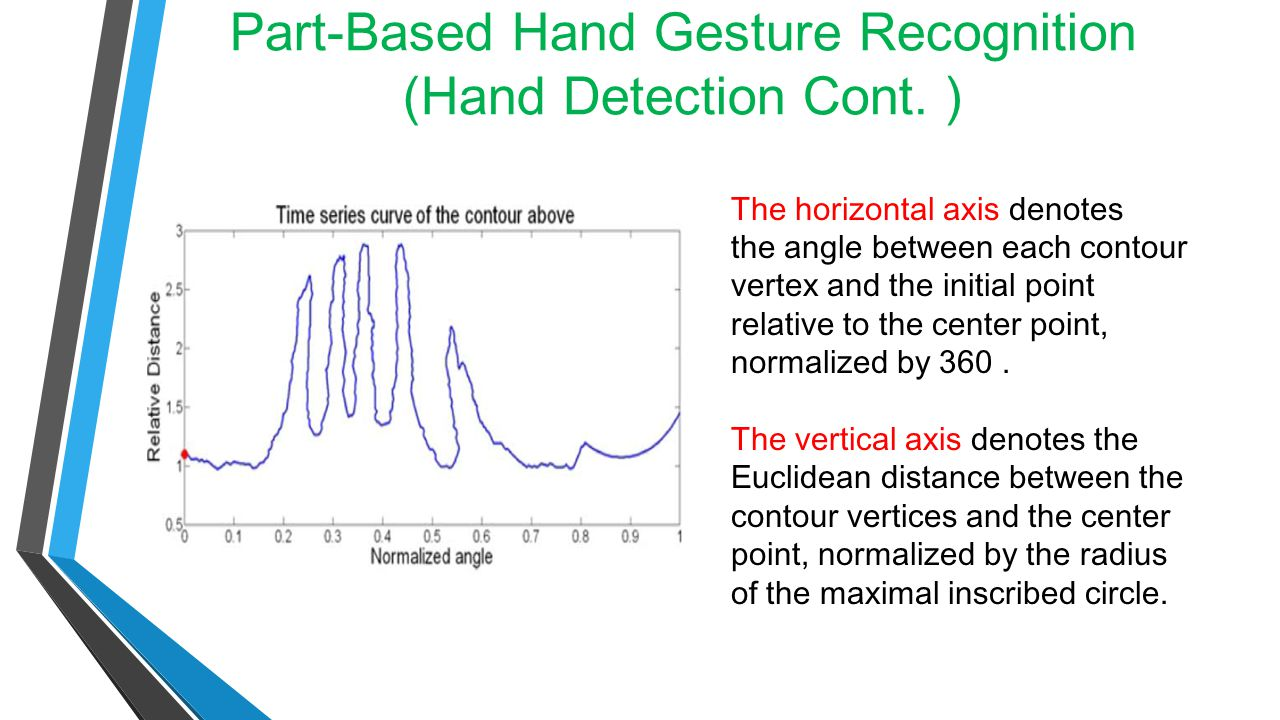 Part-Based Hand Gesture Recognition (Hand Detection Cont. )