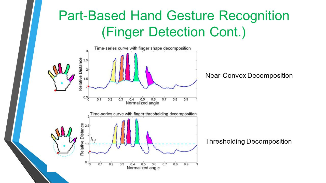 Part-Based Hand Gesture Recognition (Finger Detection Cont.)
