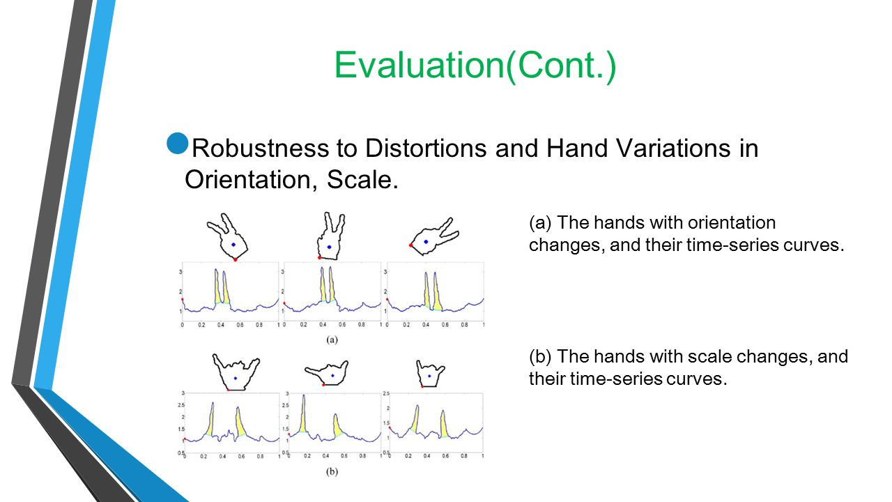Evaluation(Cont.) Robustness to Distortions and Hand Variations in Orientation, Scale.