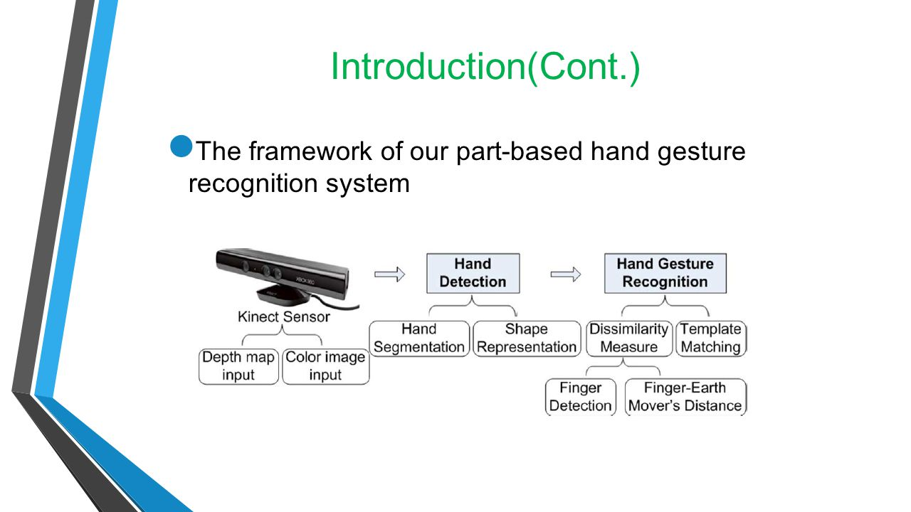 Introduction(Cont.) The framework of our part-based hand gesture recognition system