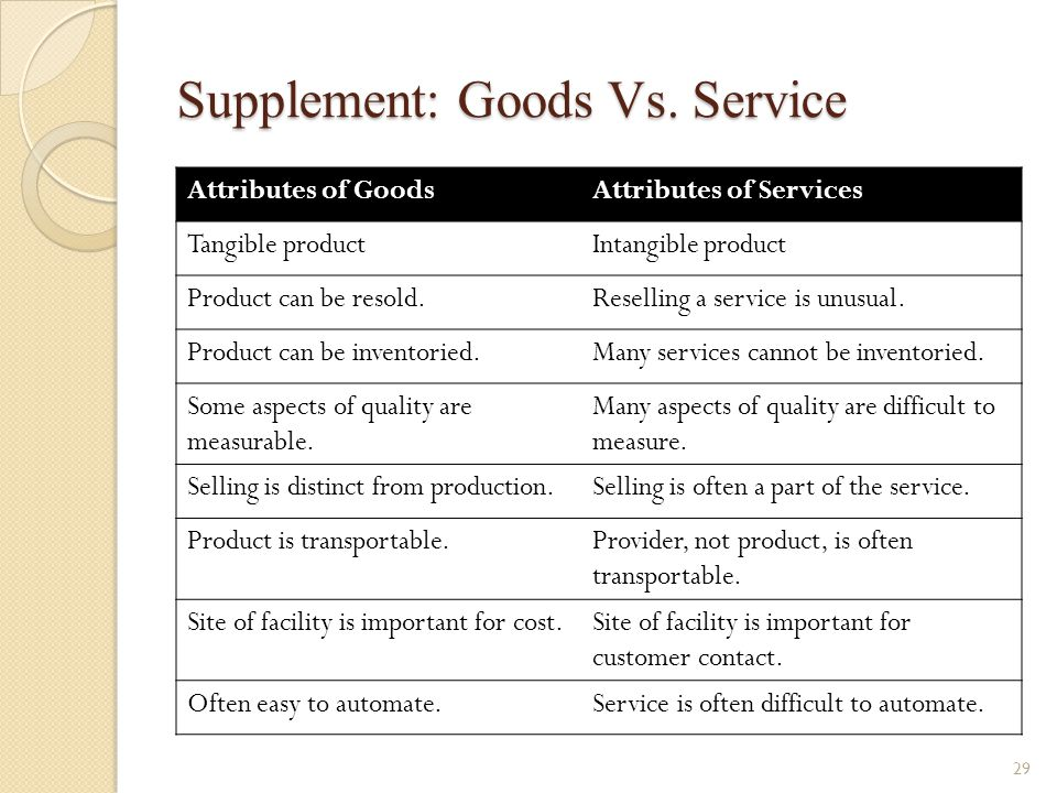 Supplement: Goods Vs. Service