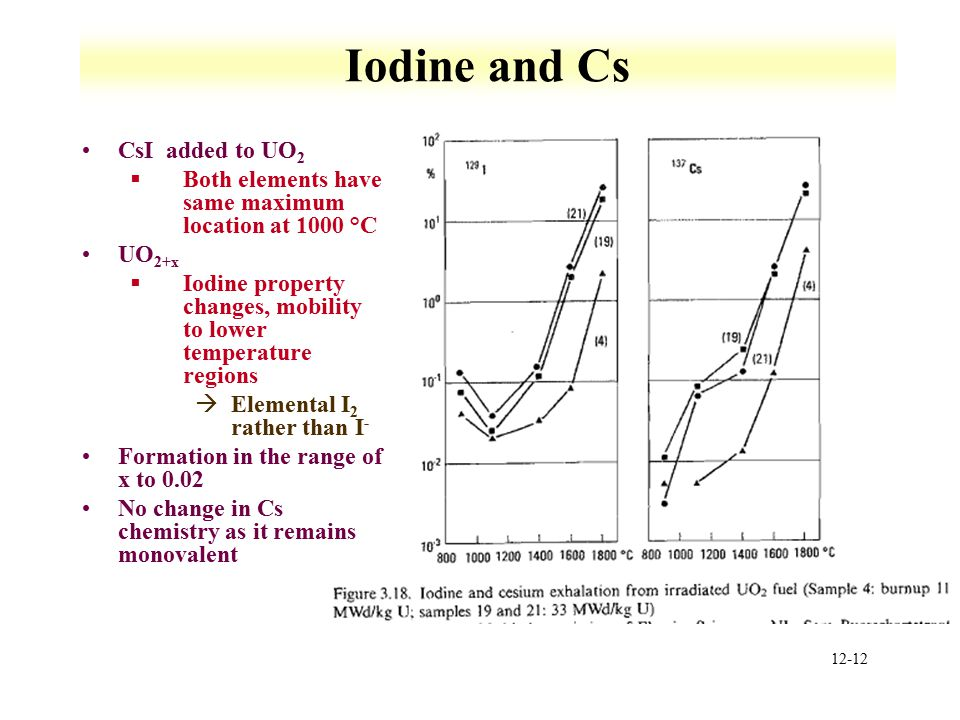 Iodine and Cs CsI added to UO2