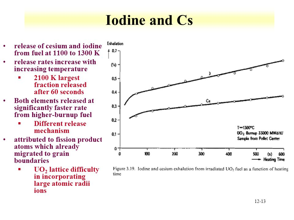 Iodine and Cs release of cesium and iodine from fuel at 1100 to 1300 K