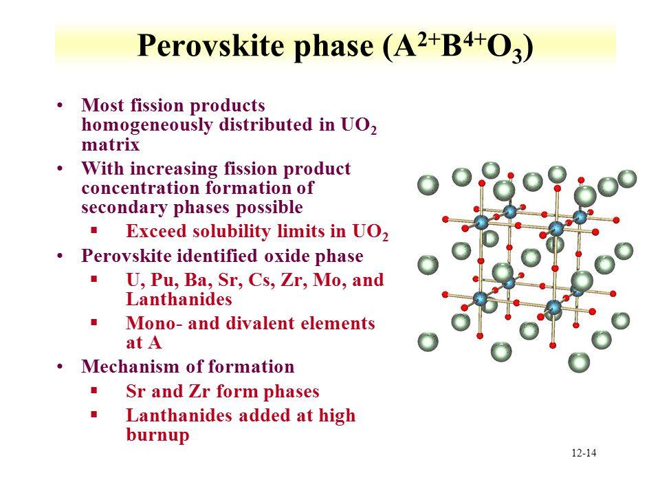 Perovskite phase (A2+B4+O3)