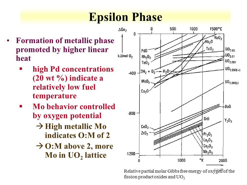 Epsilon Phase Formation of metallic phase promoted by higher linear heat.