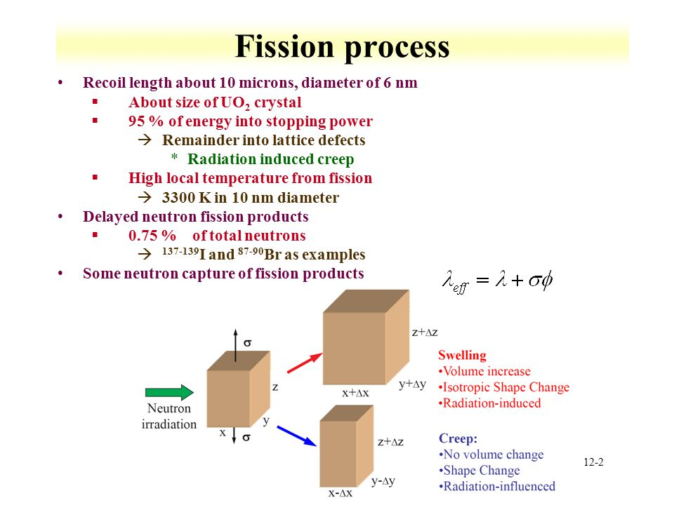 Fission process Recoil length about 10 microns, diameter of 6 nm