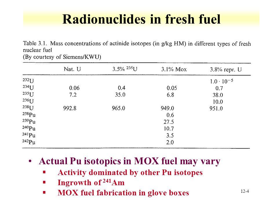 Radionuclides in fresh fuel