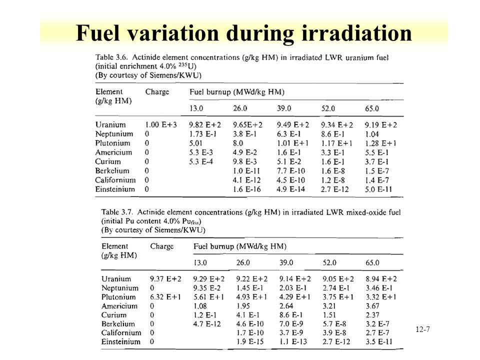 Fuel variation during irradiation