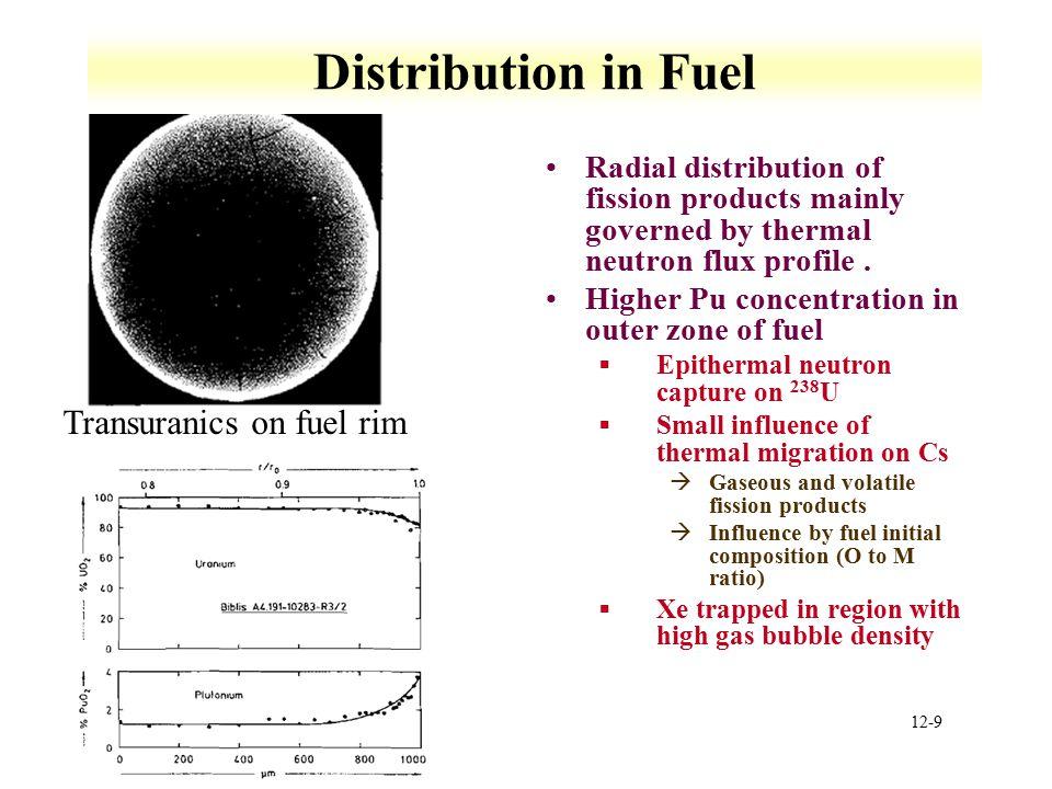 Distribution in Fuel Transuranics on fuel rim