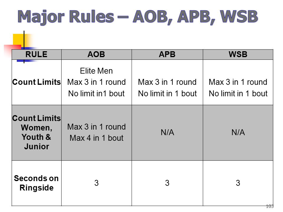 Major Rules – AOB, APB, WSB