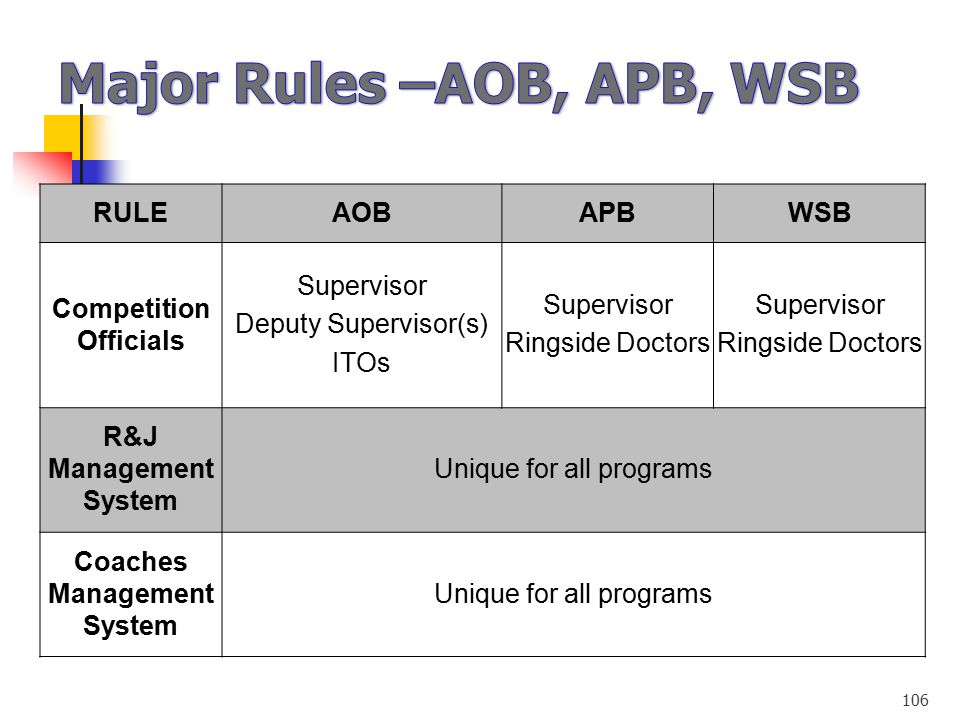 Major Rules –AOB, APB, WSB
