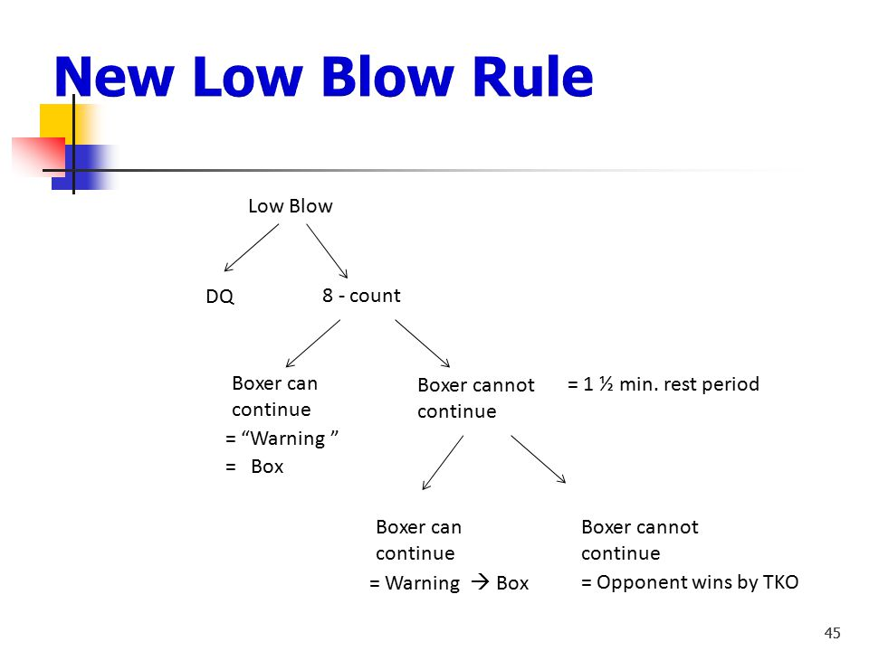 New Low Blow Rule Low Blow DQ 8 - count Boxer can continue