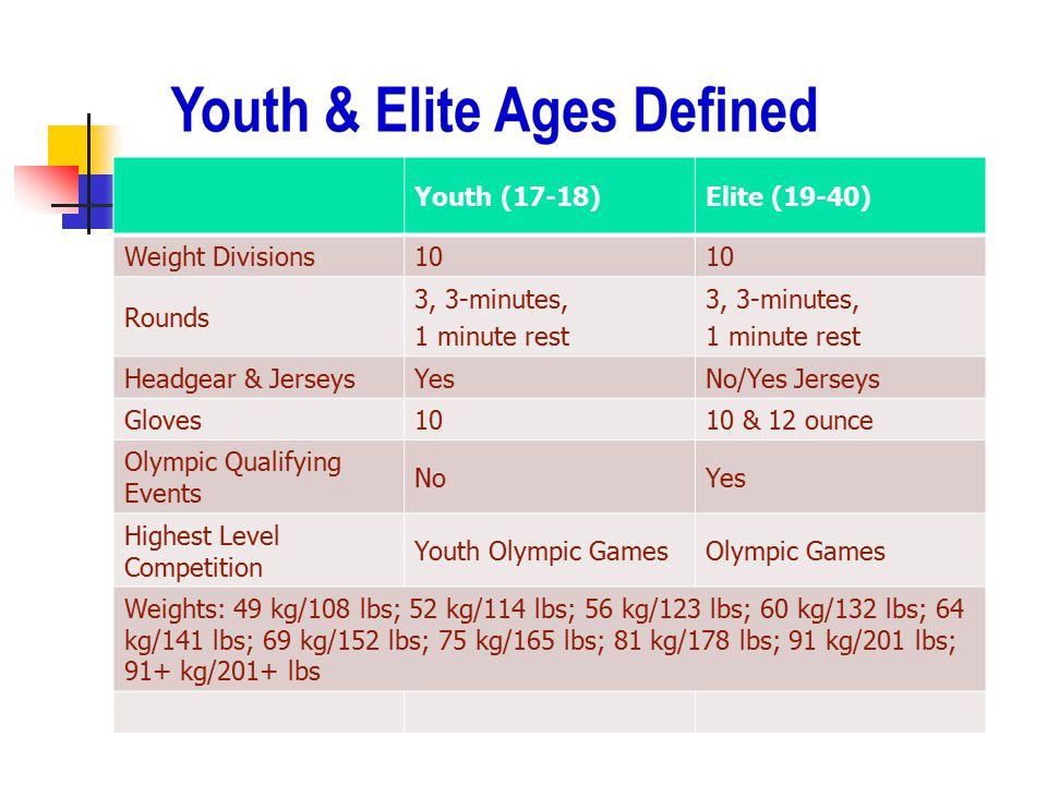 Youth (17-18) Elite (19-40) Weight Divisions. 10. Rounds. 3, 3-minutes, 1 minute rest. Headgear & Jerseys.