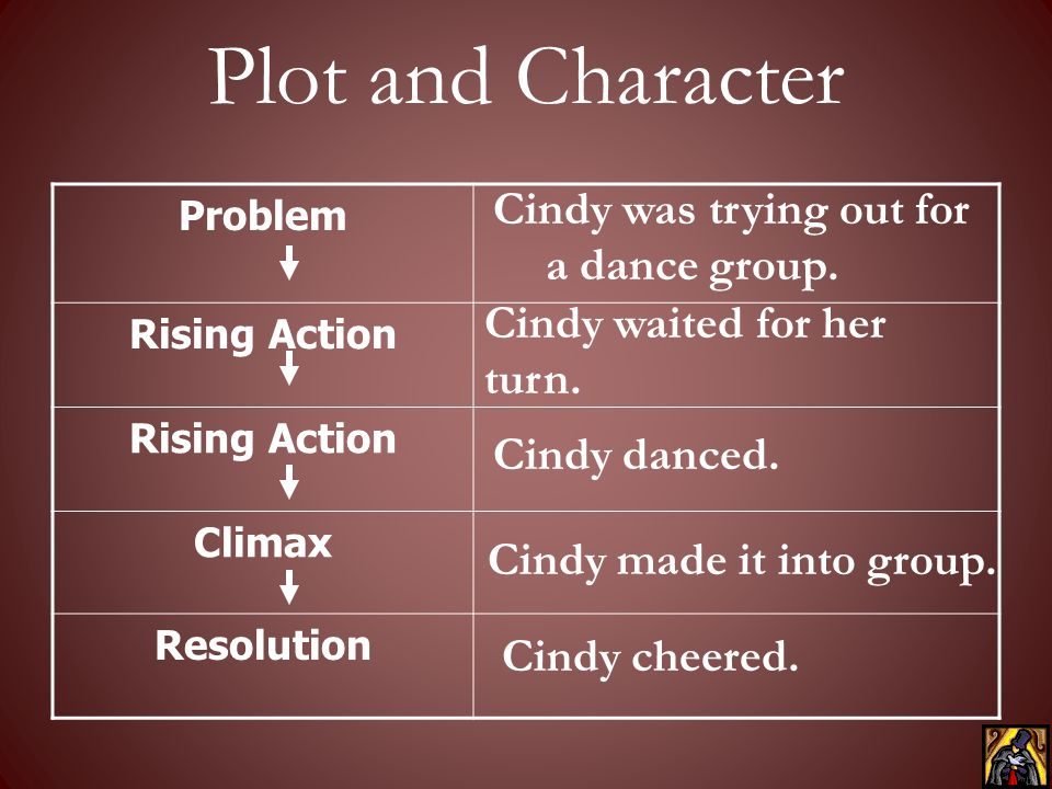 Plot and Character Cindy was trying out for a dance group.