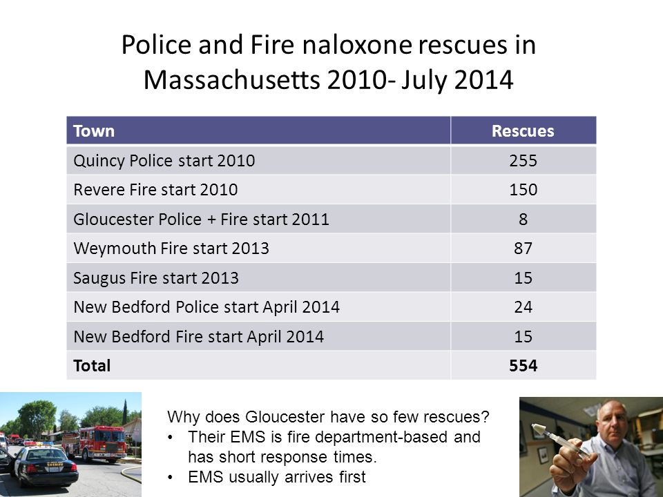Police and Fire naloxone rescues in Massachusetts 2010- July 2014