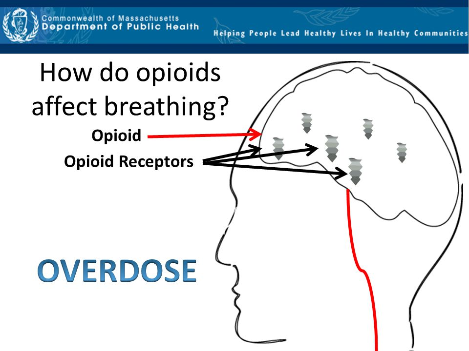How do opioids affect breathing