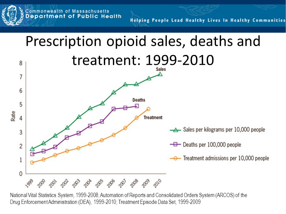 Prescription opioid sales, deaths and treatment: 1999-2010