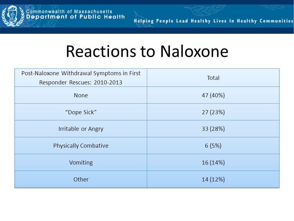 Reactions to Naloxone Post-Naloxone Withdrawal Symptoms in First Responder Rescues: 2010-2013. Total.