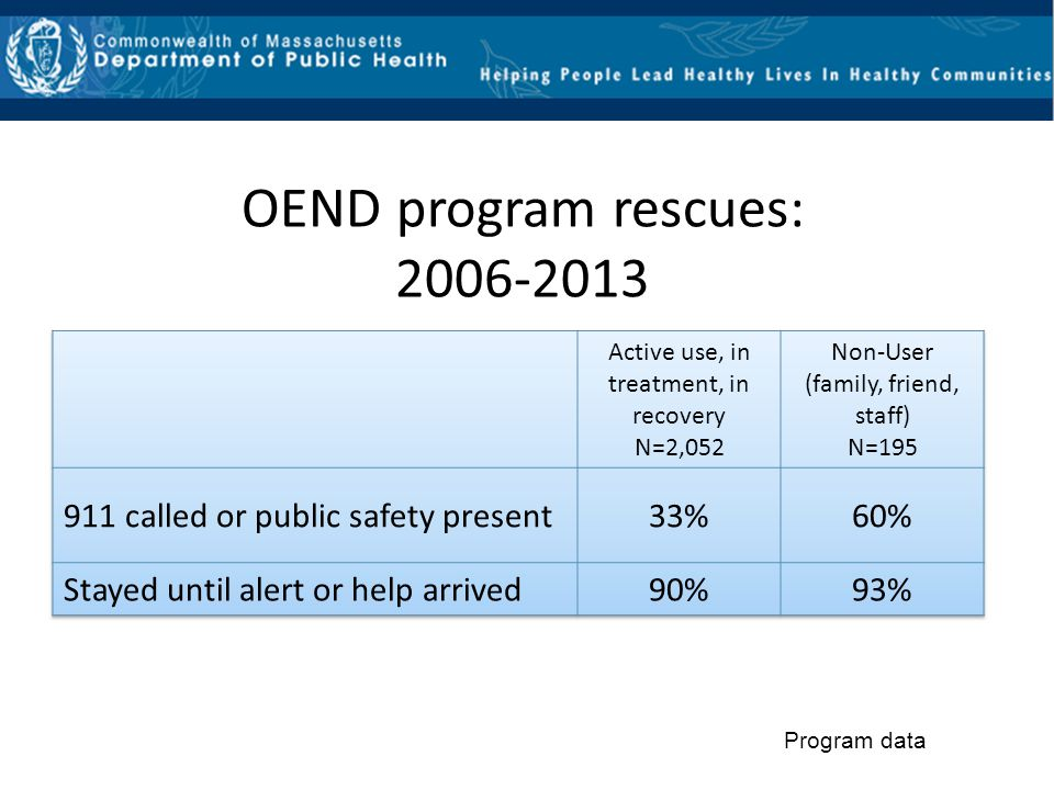 OEND program rescues: 2006-2013