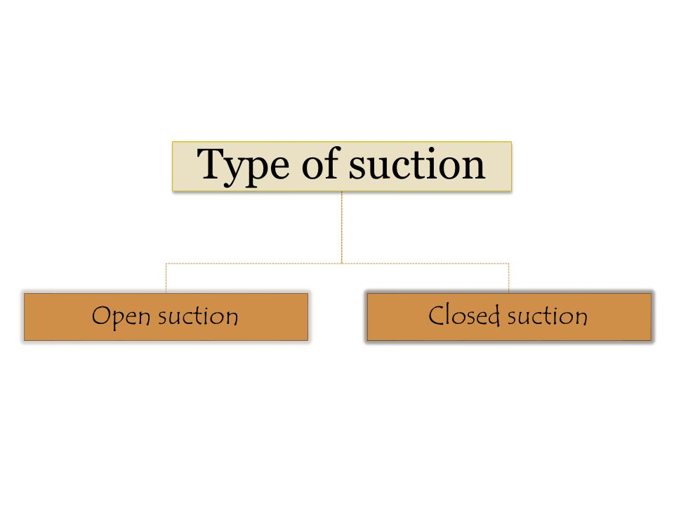 Type of suction Open suction Closed suction